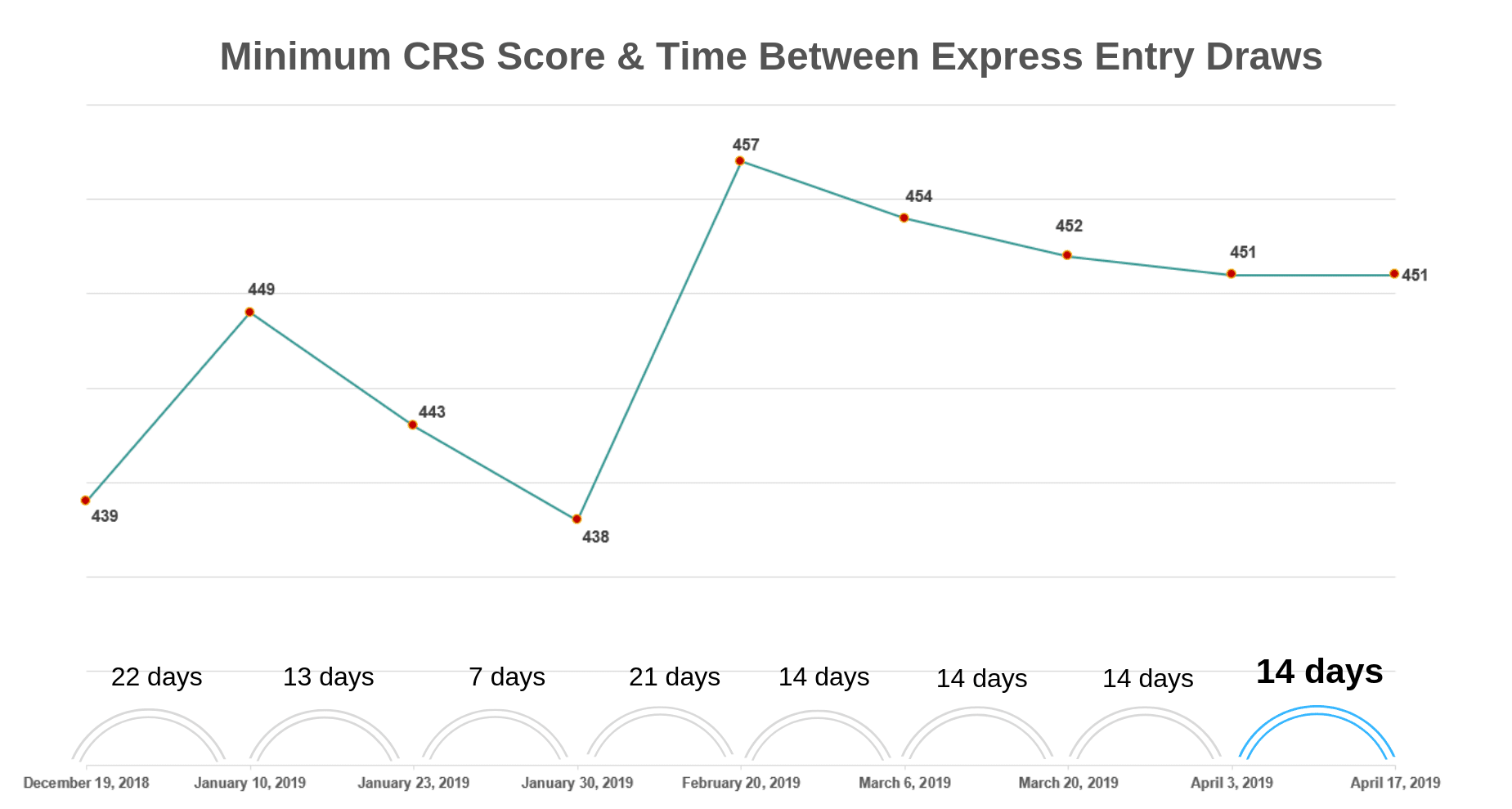 express entry minimum score